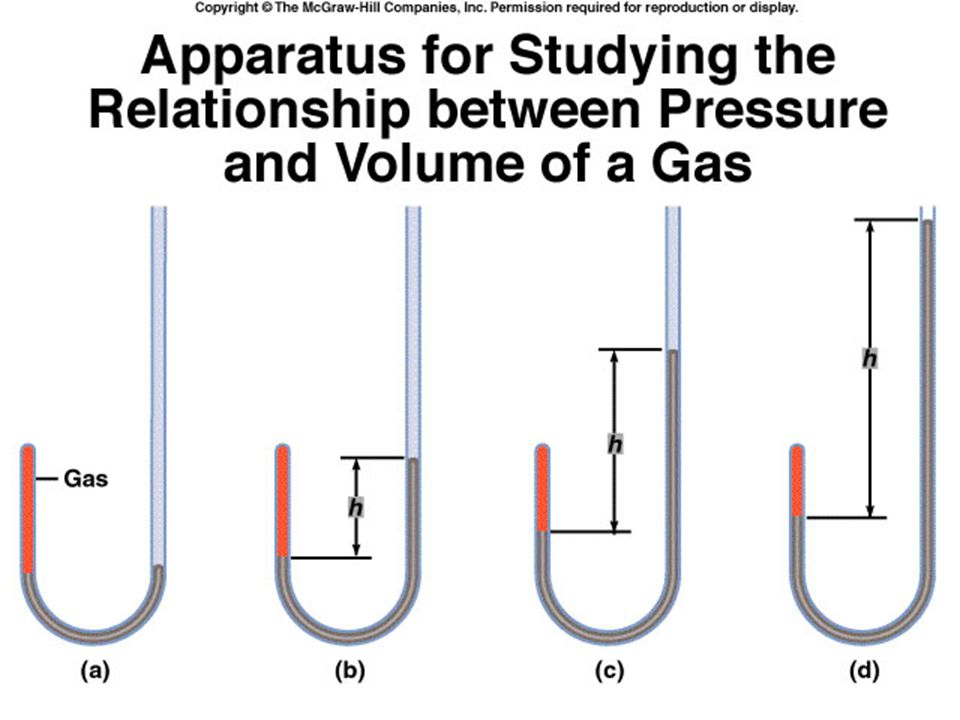 Deviation from Ideal Behavior Ideal gases are said to: 1)Not exert any attractive or repulsive forces upon one another.