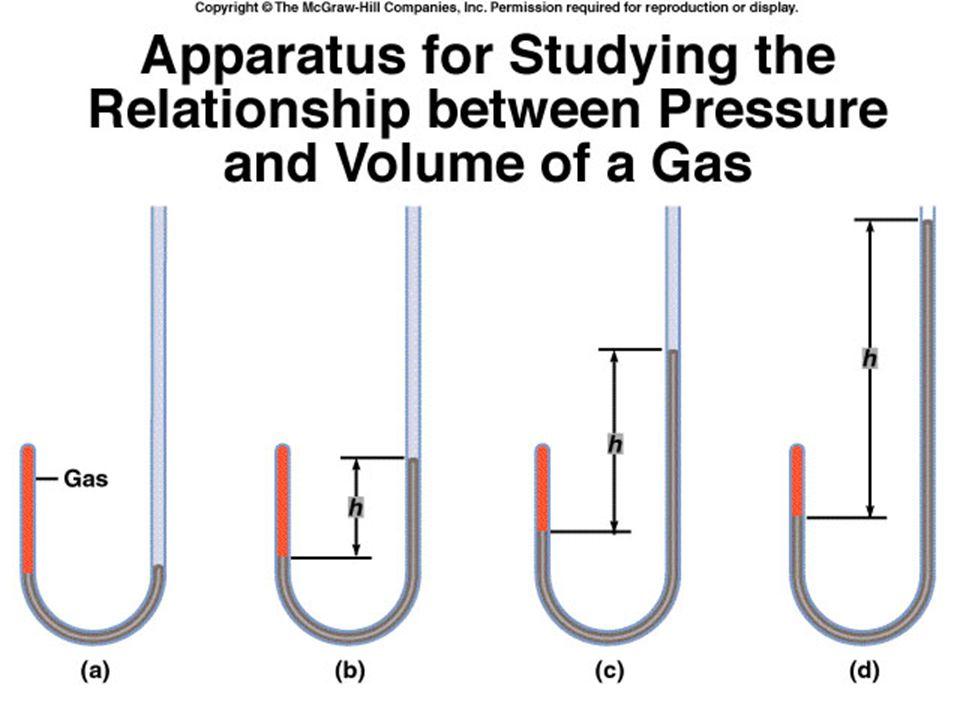 Boyle's Law : P  1/V P = k 1 / V and PV = k 1 (k is the proportionality constant k 1 = nRT) At constant temperature