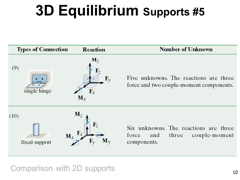 10 3D Equilibrium Supports #5 Comparison with 2D supports