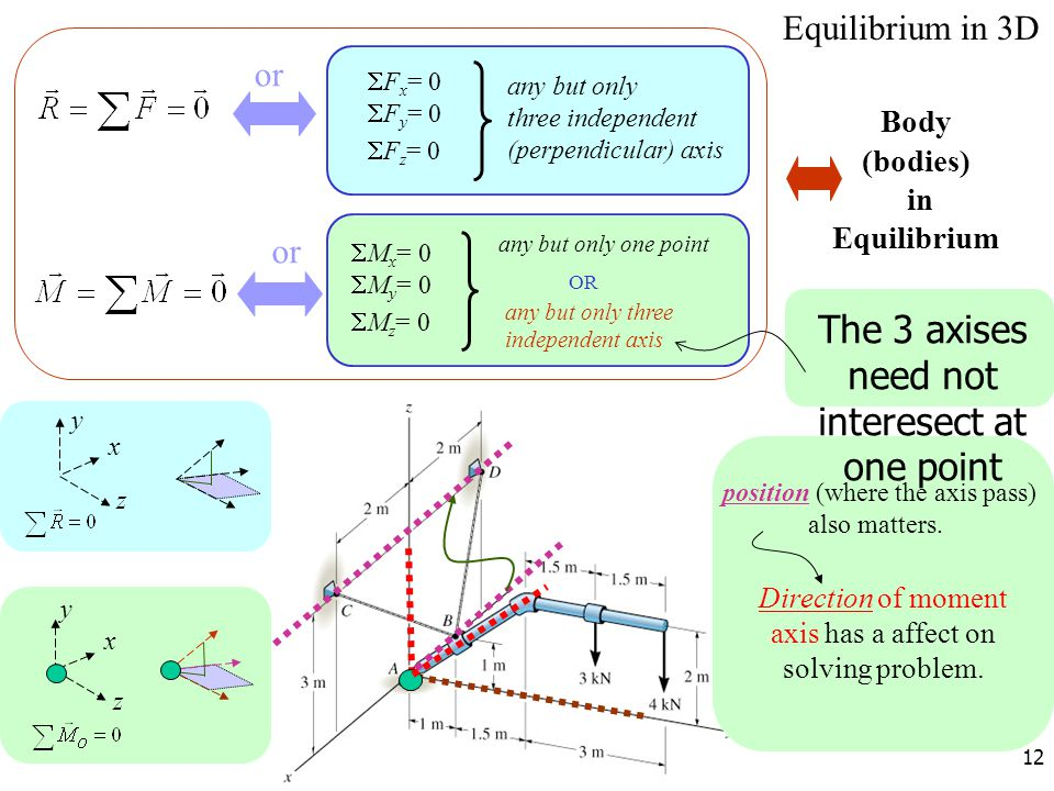 12 Equilibrium in 3D  F x = 0  F y = 0  F z = 0  M x = 0  M y = 0  M z = 0 Body (bodies) in Equilibrium or any but only one point OR any but onl