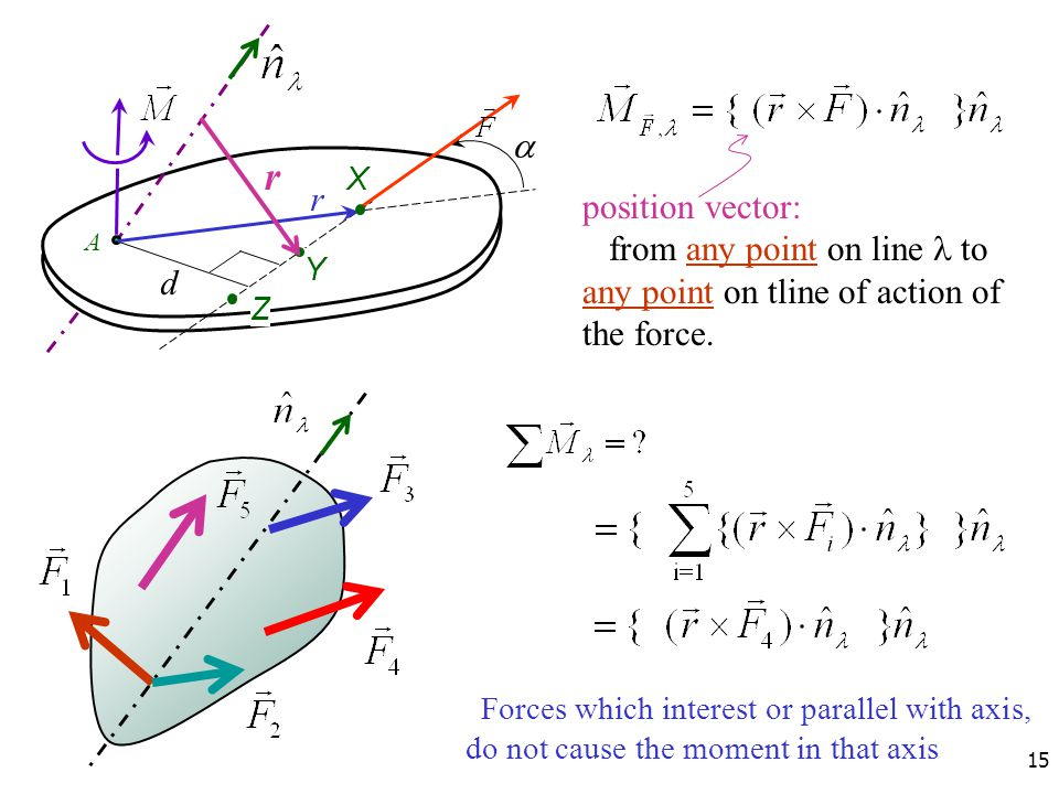 15 A r d  X Y Z r position vector: from any point on line to any point on tline of action of the force. Forces which interest or parallel with axis,