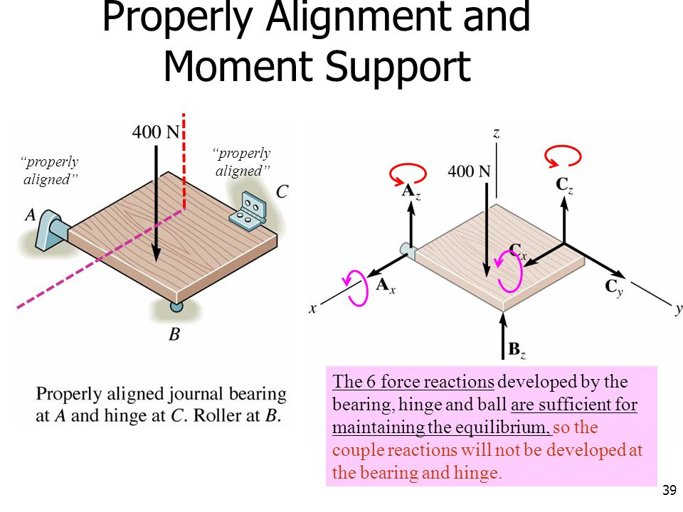 "39 Properly Alignment and Moment Support ""properly aligned"" ""properly aligned"" The 6 force reactions developed by the bearing, hinge and ball are suff"