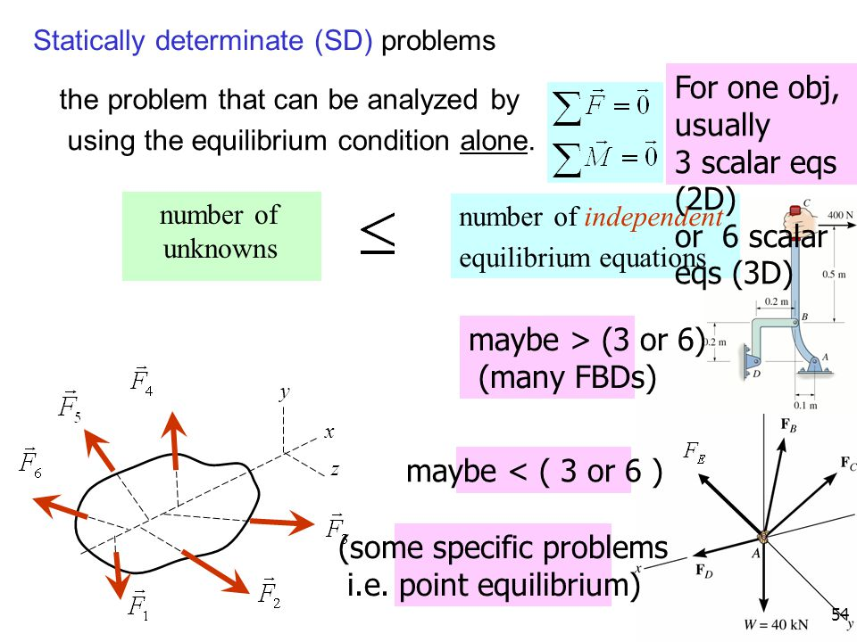 54 Statically determinate (SD) problems the problem that can be analyzed by using the equilibrium condition alone. number of unknowns number of indepe