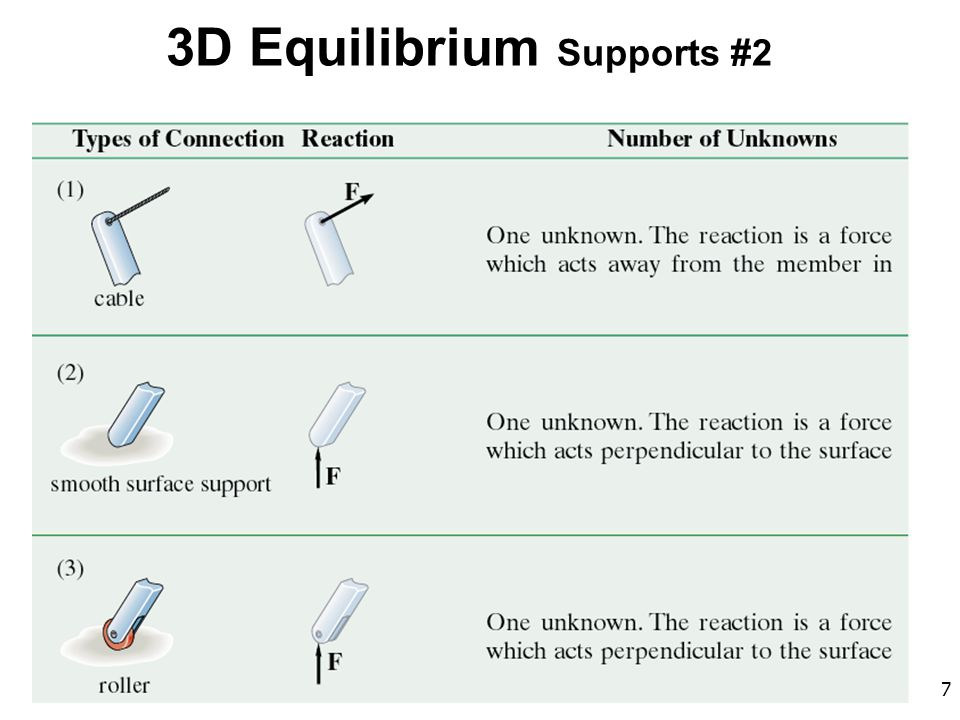 68 Concepts When a body is in equilibrium, the resultant force and couple about any point O are both zero.