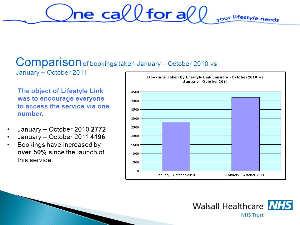 Comparison of bookings taken January – October 2010 vs January – October 2011 The object of Lifestyle Link was to encourage everyone to access the service via one number.
