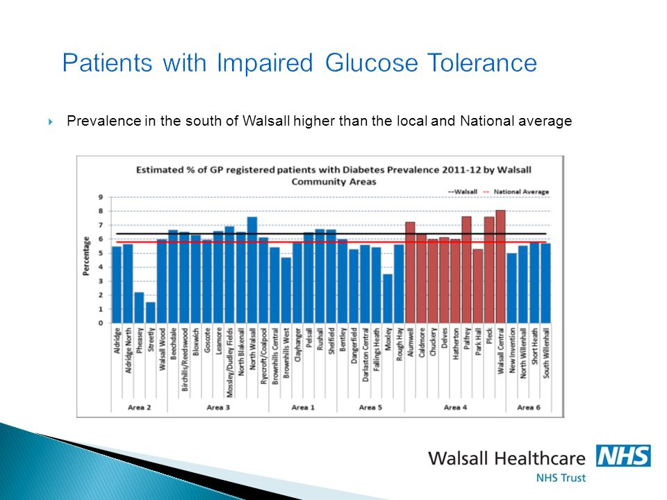 Patients with Impaired Glucose Tolerance  Prevalence in the south of Walsall higher than the local and National average
