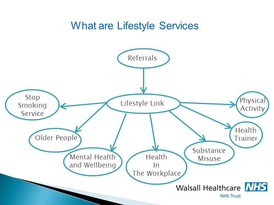 ReferralsLifestyle Link Health In The Workplace Mental Health and Wellbeing Older People Stop Smoking Service Health Trainer Substance Misuse Physical