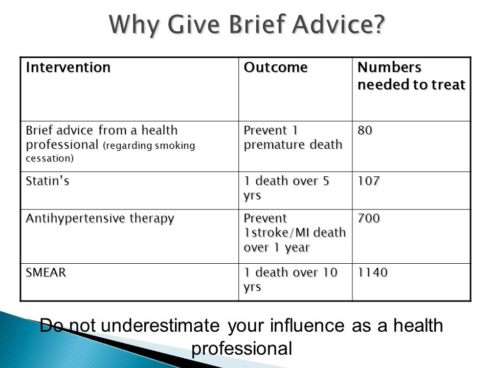 Why Give Brief Advice.