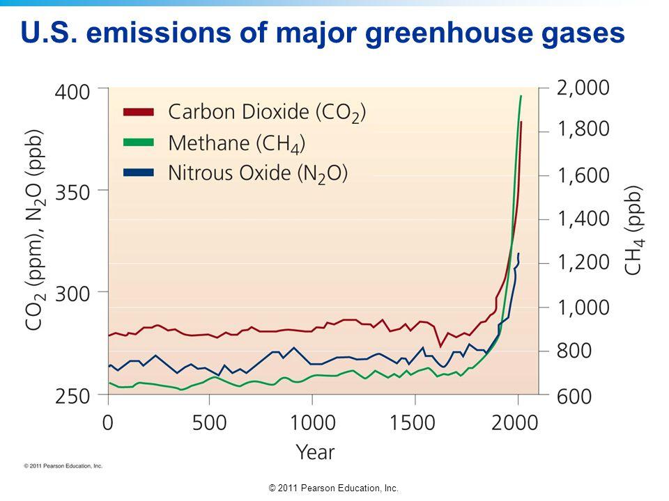 © 2011 Pearson Education, Inc. U.S. emissions of major greenhouse gases