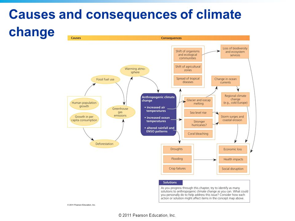 © 2011 Pearson Education, Inc. Causes and consequences of climate change