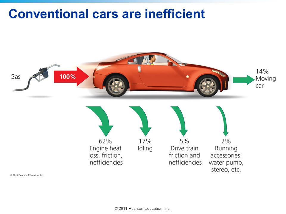 © 2011 Pearson Education, Inc. Conventional cars are inefficient