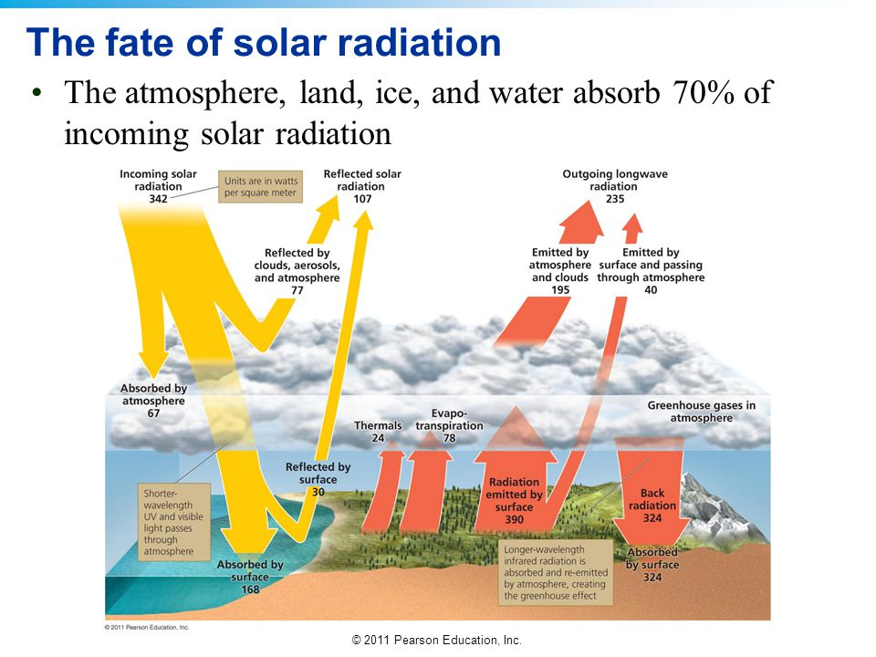 © 2011 Pearson Education, Inc. The fate of solar radiation The atmosphere, land, ice, and water absorb 70% of incoming solar radiation