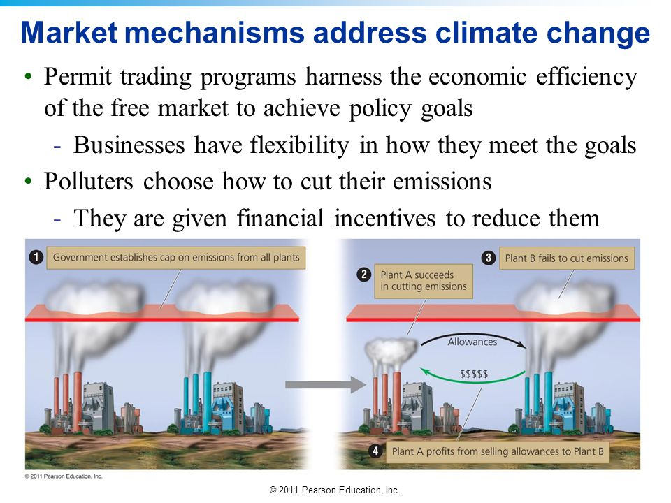 © 2011 Pearson Education, Inc. Market mechanisms address climate change Permit trading programs harness the economic efficiency of the free market to