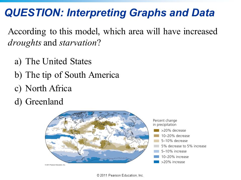 © 2011 Pearson Education, Inc. QUESTION: Interpreting Graphs and Data According to this model, which area will have increased droughts and starvation?