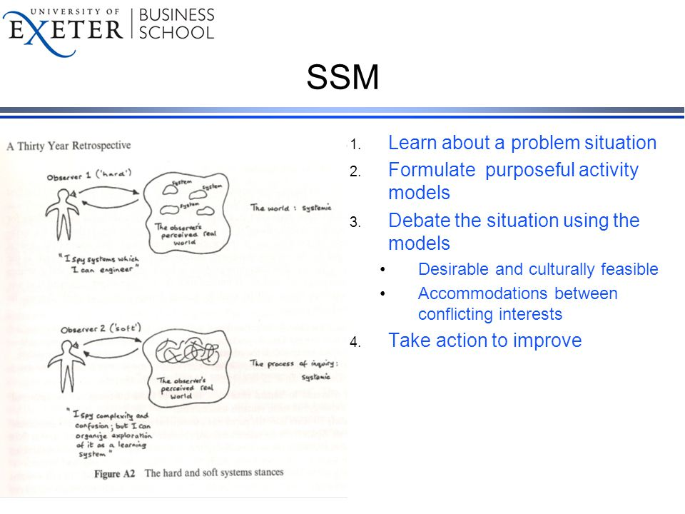 SSM 1.Learn about a problem situation 2. Formulate purposeful activity models 3.