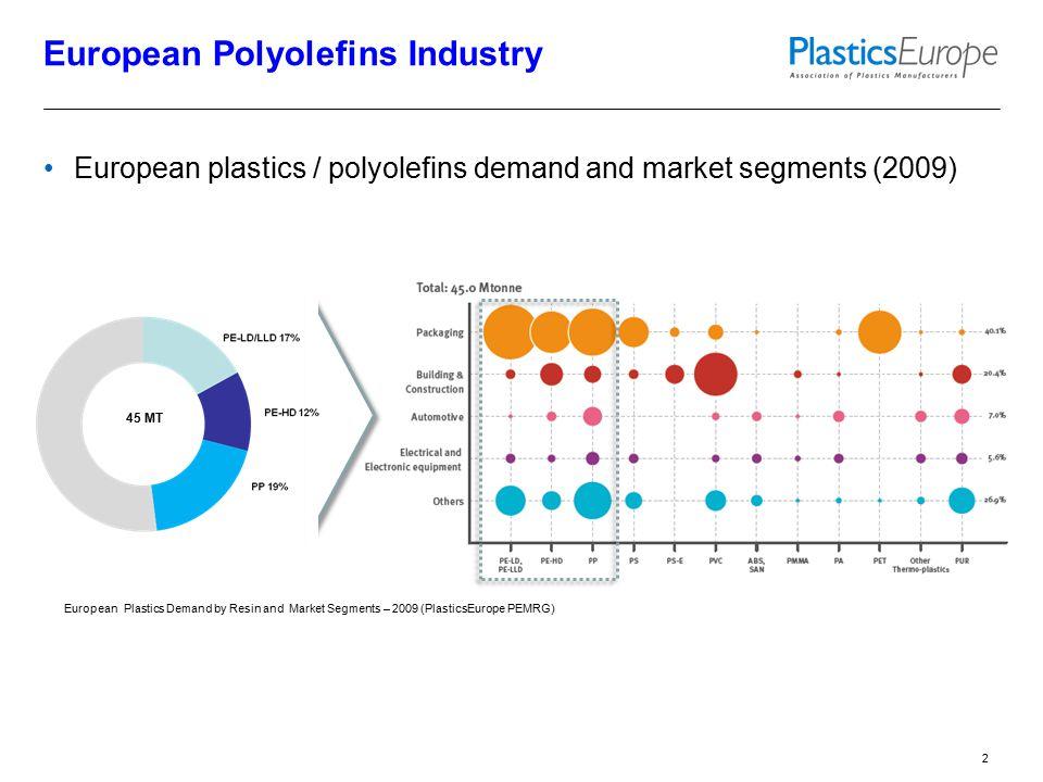 European plastics / polyolefins demand and market segments (2009) European Polyolefins Industry 2 European Plastics Demand by Resin and Market Segments – 2009 (PlasticsEurope PEMRG) 45 MT