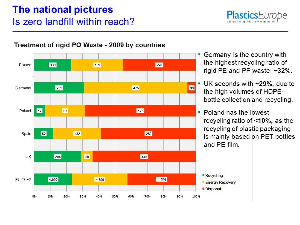 7 Treatment of rigid PO Waste - 2009 by countries  Germany is the country with the highest recycling ratio of rigid PE and PP waste: ~32%.