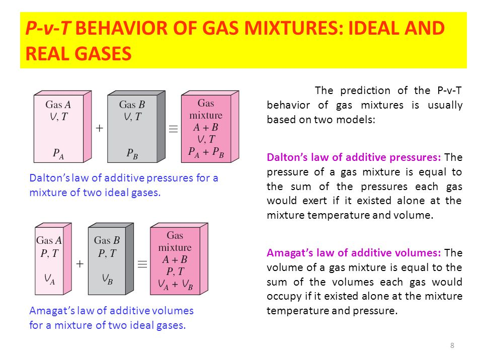 8 P-v-T BEHAVIOR OF GAS MIXTURES: IDEAL AND REAL GASES The prediction of the P-v-T behavior of gas mixtures is usually based on two models: Dalton's law of additive pressures: The pressure of a gas mixture is equal to the sum of the pressures each gas would exert if it existed alone at the mixture temperature and volume.