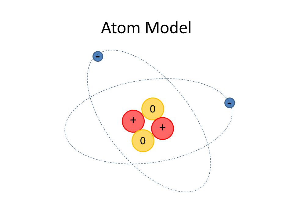 A model for matter Matter is made of atoms.