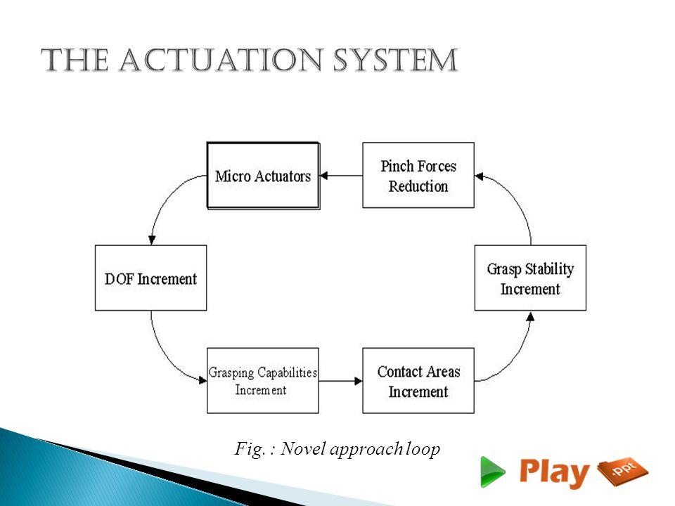 Fig. : Novel approach loop