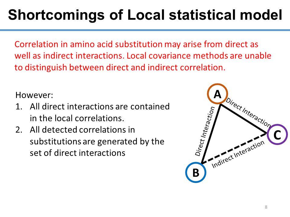 Direct information VS. Mutual information 9 Intradomain contacts prediction using DI and MI pairs.