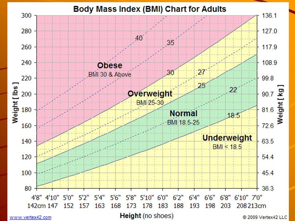 Body Composition BMI – Body Mass Index –(body wt.
