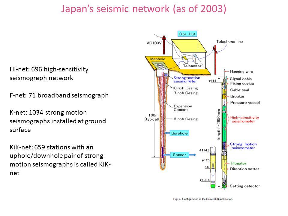 Japan's seismic network (as of 2003) Hi-net: 696 high-sensitivity seismograph network F-net: 71 broadband seismograph K-net: 1034 strong motion seismographs installed at ground surface KiK-net: 659 stations with an uphole/downhole pair of strong- motion seismographs is called KiK- net