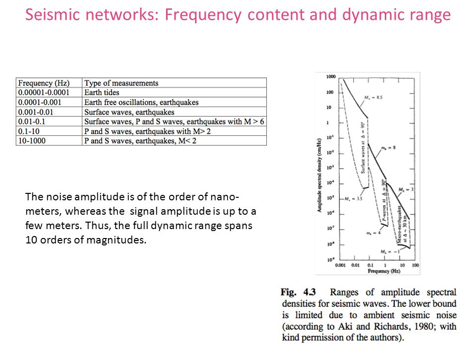 Seismic networks: Frequency content and dynamic range The noise amplitude is of the order of nano- meters, whereas the signal amplitude is up to a few meters.