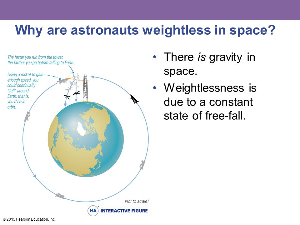 Why are astronauts weightless in space? There is gravity in space. Weightlessness is due to a constant state of free-fall. © 2015 Pearson Education, I