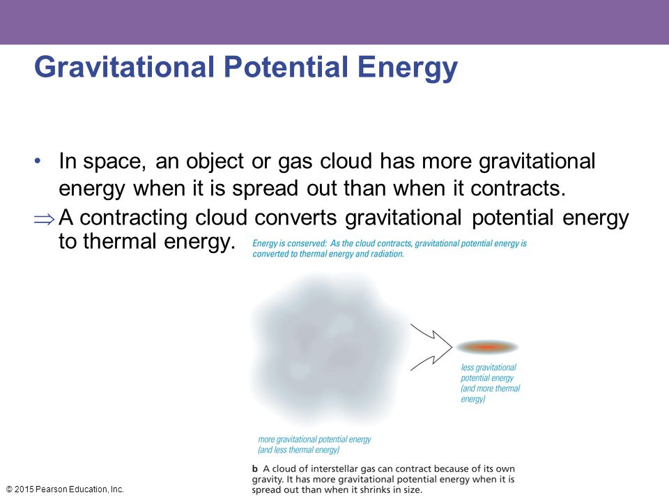 Gravitational Potential Energy In space, an object or gas cloud has more gravitational energy when it is spread out than when it contracts.  A contra
