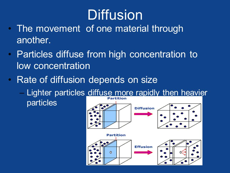 Diffusion The movement of one material through another.