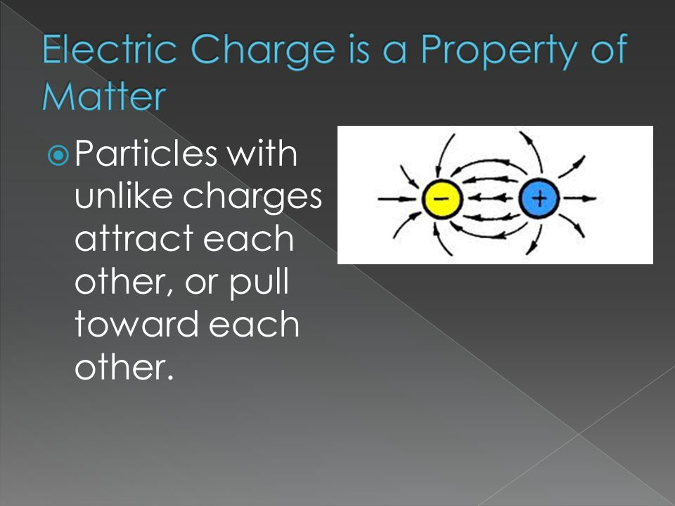  Particles with unlike charges attract each other, or pull toward each other.