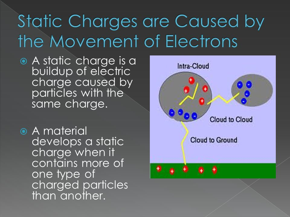  A static charge is a buildup of electric charge caused by particles with the same charge.