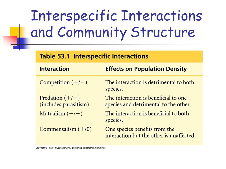 ___________________________: - two species are so similar that they compete for the same limiting resources - one will use the resources more efficiently and reproduce more - this will lead to local elimination of the competitor Interspecific Interactions and Community Structure