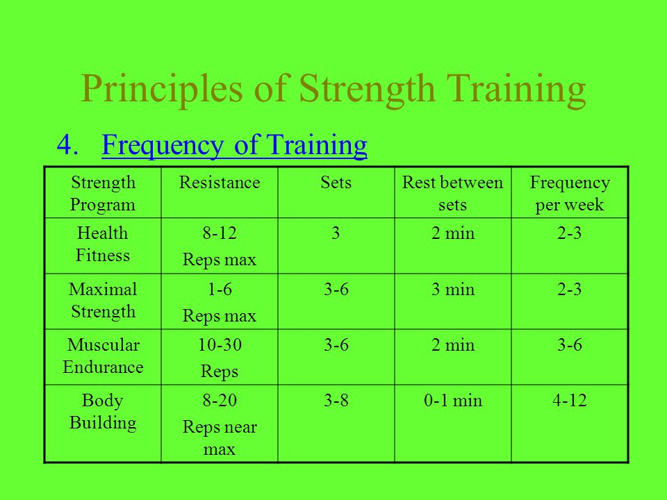 Principles of Strength Training 4.Frequency of Training Strength Program ResistanceSetsRest between sets Frequency per week Health Fitness 8-12 Reps max 32 min2-3 Maximal Strength 1-6 Reps max 3-63 min2-3 Muscular Endurance 10-30 Reps 3-62 min3-6 Body Building 8-20 Reps near max 3-80-1 min4-12