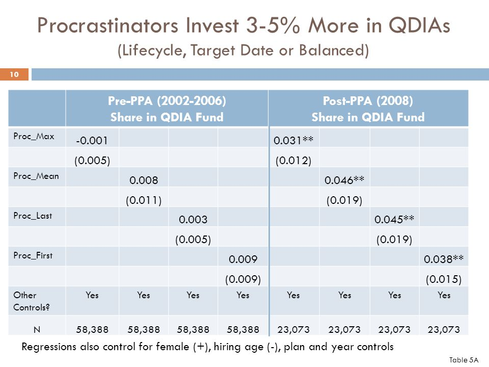 Procrastinators Invest 3-5% More in QDIAs (Lifecycle, Target Date or Balanced) Pre-PPA (2002-2006) Share in QDIA Fund Post-PPA (2008) Share in QDIA Fund Proc_Max -0.0010.031** (0.005)(0.012) Proc_Mean 0.0080.046** (0.011)(0.019) Proc_Last 0.0030.045** (0.005)(0.019) Proc_First 0.0090.038** (0.009)(0.015) Other Controls.