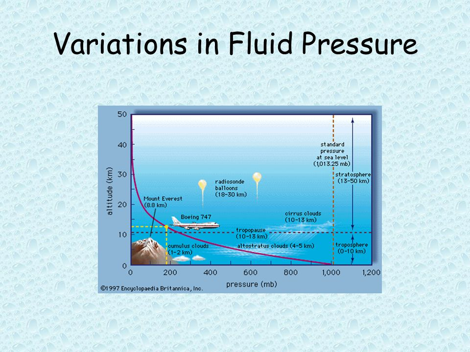 Variations in Fluid Pressure