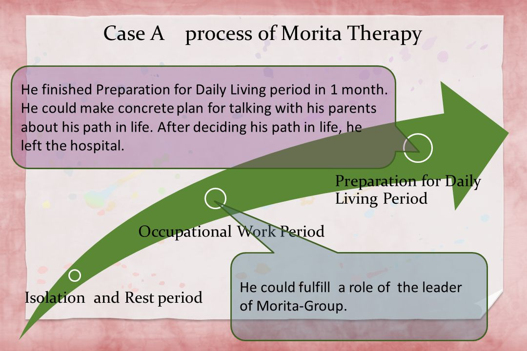 Isolation and Rest period Occupational Work Period Preparation for Daily Living Period Case A process of Morita Therapy He finished Preparation for Daily Living period in 1 month.