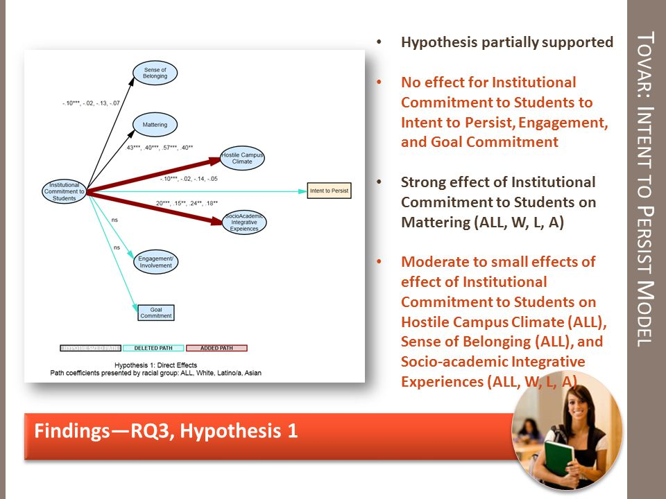 T OVAR : I NTENT TO P ERSIST M ODEL Findings—RQ3, Hypothesis 1 Hypothesis partially supported No effect for Institutional Commitment to Students to Intent to Persist, Engagement, and Goal Commitment Strong effect of Institutional Commitment to Students on Mattering (ALL, W, L, A) Moderate to small effects of effect of Institutional Commitment to Students on Hostile Campus Climate (ALL), Sense of Belonging (ALL), and Socio-academic Integrative Experiences (ALL, W, L, A)