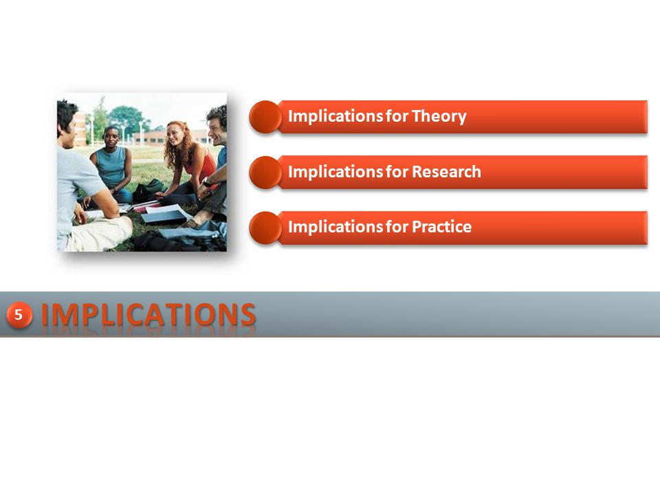 Implications for Practice Implications for Theory Implications for Research 5