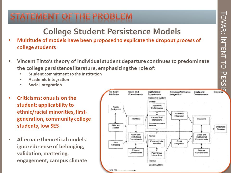 College Student Persistence Models T OVAR : I NTENT TO P ERSIST M ODEL Multitude of models have been proposed to explicate the dropout process of college students Vincent Tinto's theory of individual student departure continues to predominate the college persistence literature, emphasizing the role of: Student commitment to the institution Academic integration Social integration Criticisms: onus is on the student; applicability to ethnic/racial minorities, first- generation, community college students, low SES Alternate theoretical models ignored: sense of belonging, validation, mattering, engagement, campus climate
