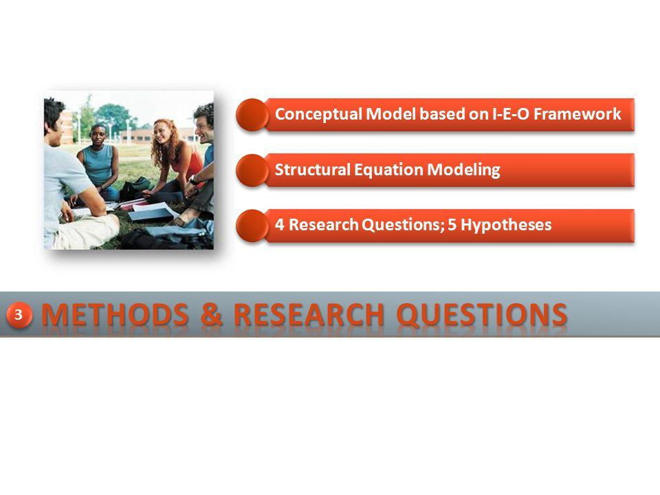 4 Research Questions; 5 Hypotheses Conceptual Model based on I-E-O Framework Structural Equation Modeling 3