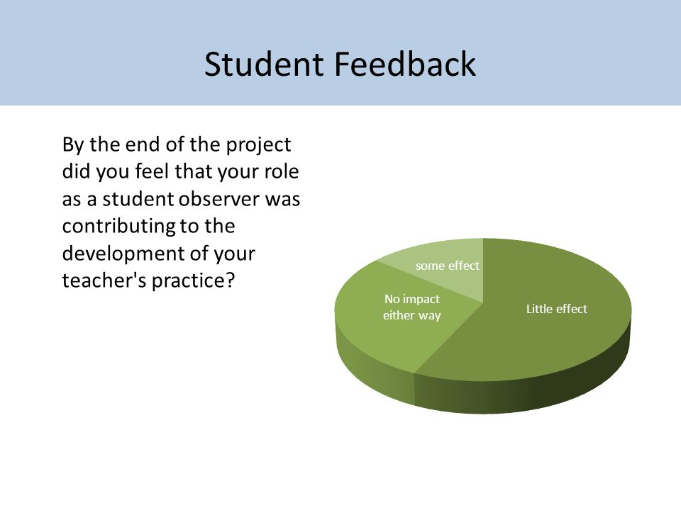 Student Feedback By the end of the project did you feel that your role as a student observer was contributing to the development of your teacher's pra