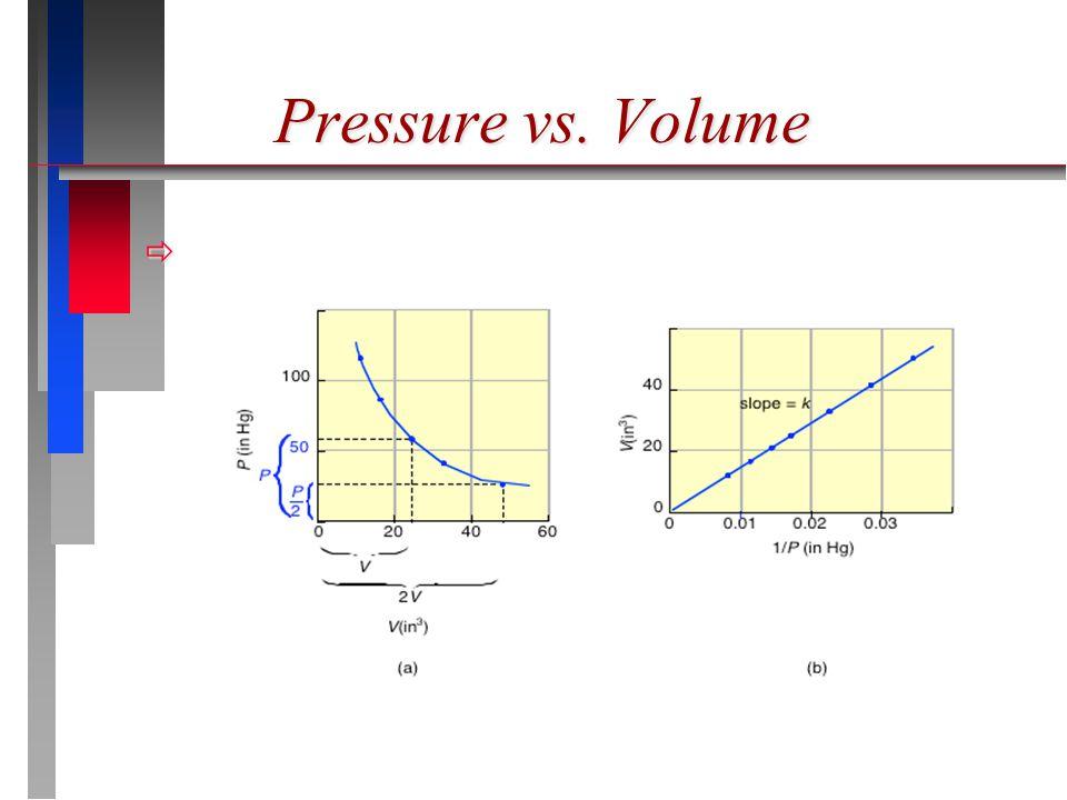 Pressure vs. Volume 
