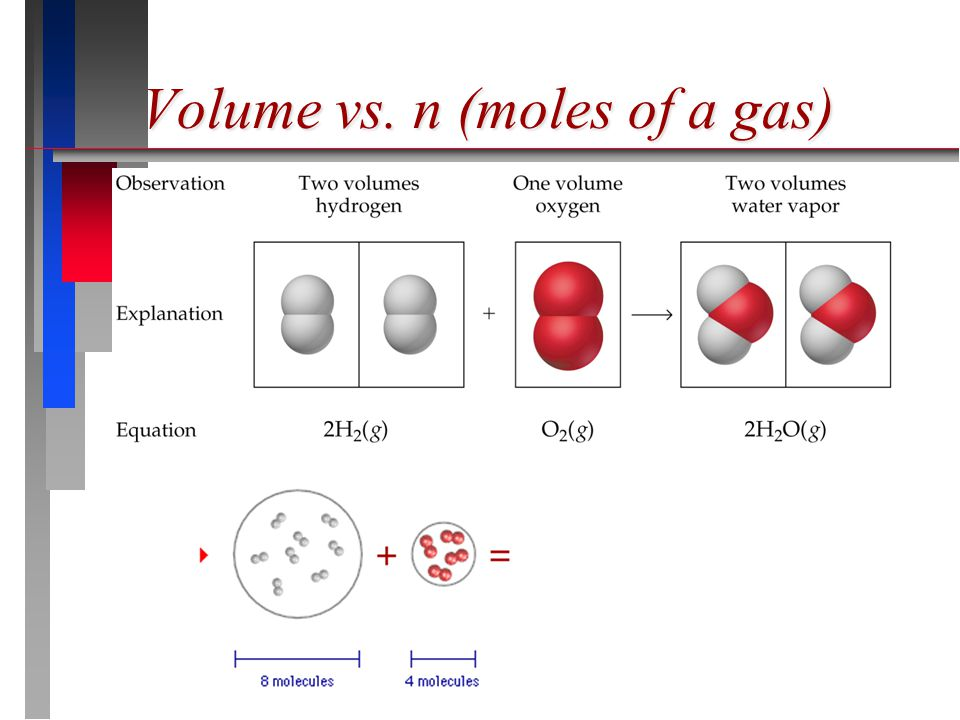 Volume vs. n (moles of a gas)