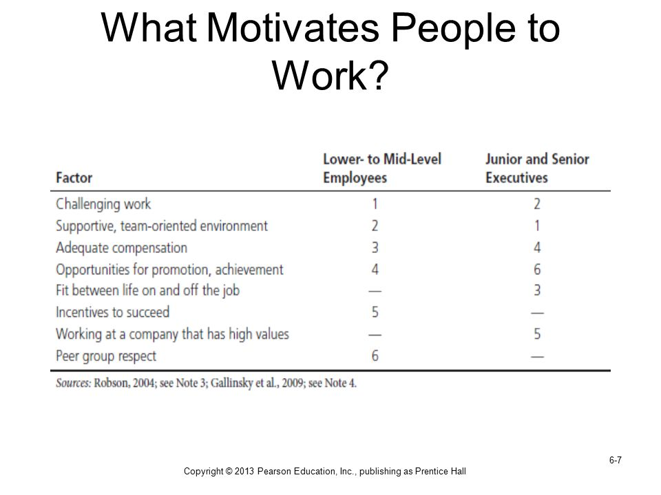 Copyright © 2013 Pearson Education, Inc., publishing as Prentice Hall 6-7 What Motivates People to Work?