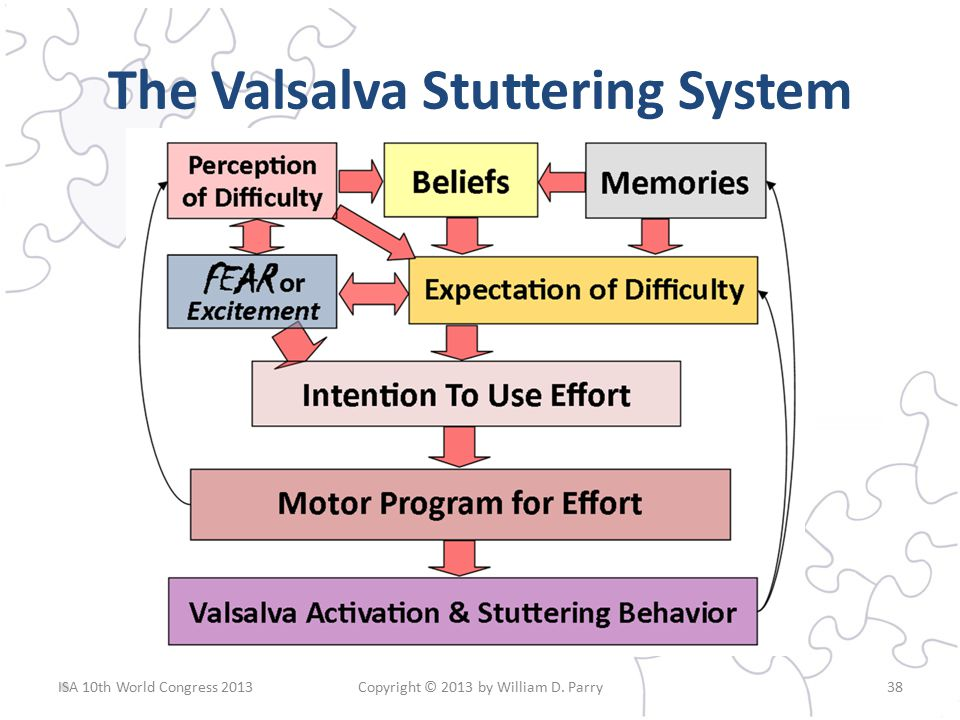 The Valsalva Stuttering System Copyright © 2013 by William D. Parry38ISA 10th World Congress 2013