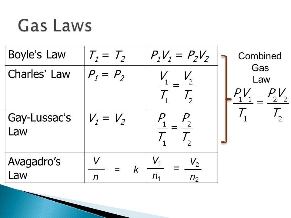Boyle's LawT 1 = T 2 P 1 V 1 = P 2 V 2 Charles' LawP 1 = P 2 Gay-Lussac's Law V 1 = V 2 Avagadro's Law Combined Gas Law V n = k V1V1 n1n1 = V2V2 n2n2