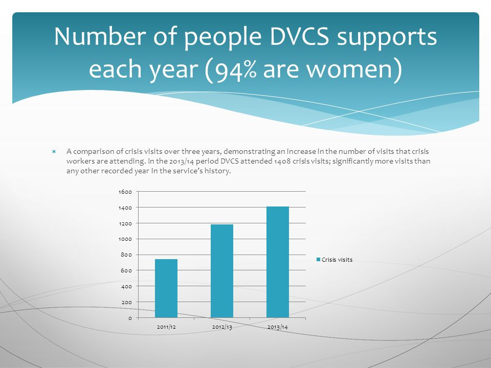 Number of people DVCS supports each year (94% are women)  A comparison of crisis visits over three years, demonstrating an increase in the number of visits that crisis workers are attending.