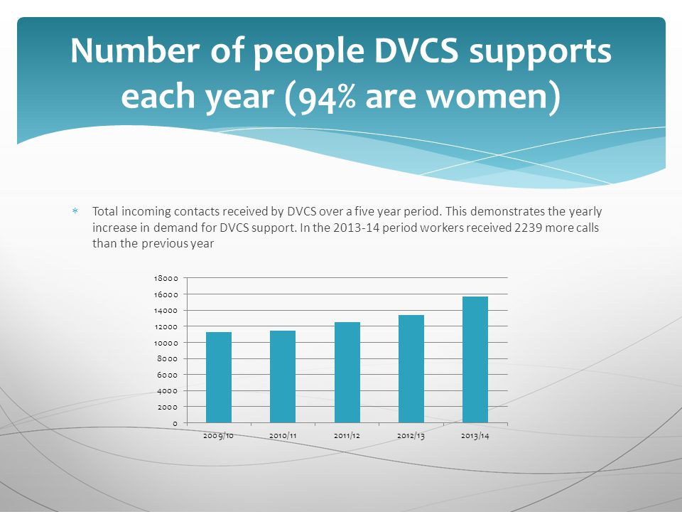  Total incoming contacts received by DVCS over a five year period.